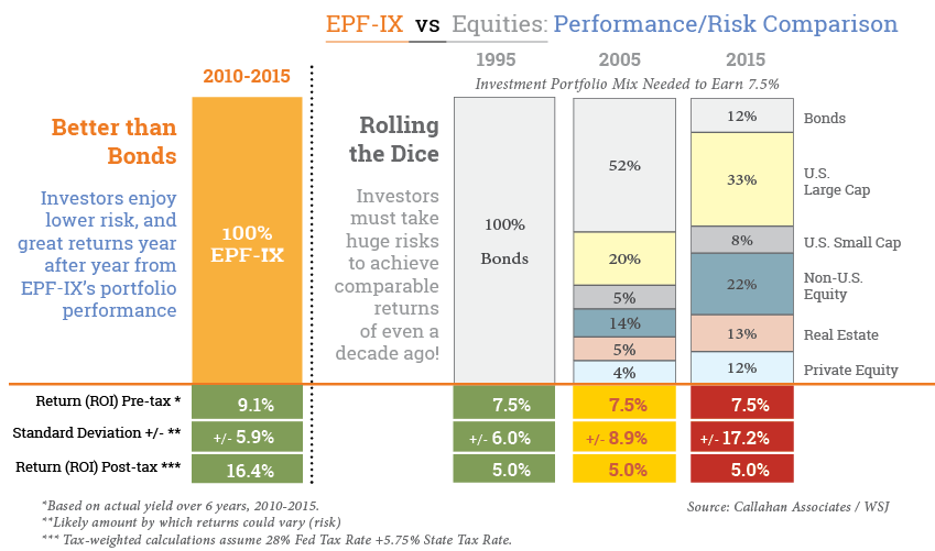 EPF-IX Oil Investment Fund vs Equities Performance-Risk Comparison